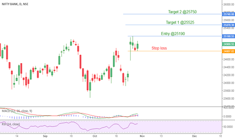 BANKNIFTY: Banknifty will blast on upside ?