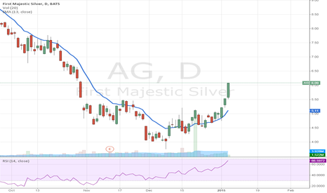 AG: Target aquired