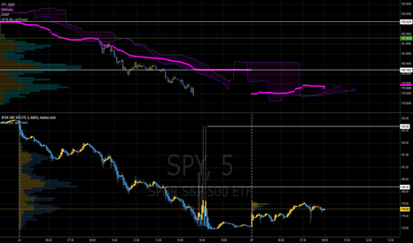 SPY: SPY LONG from Friday 5 min using Volume Package analysis