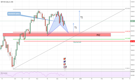 SP1!: Interesting confluence