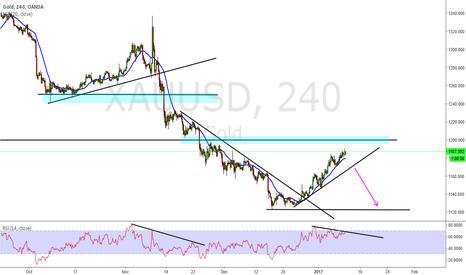 XAUUSD: XAU USD...Gold Short
