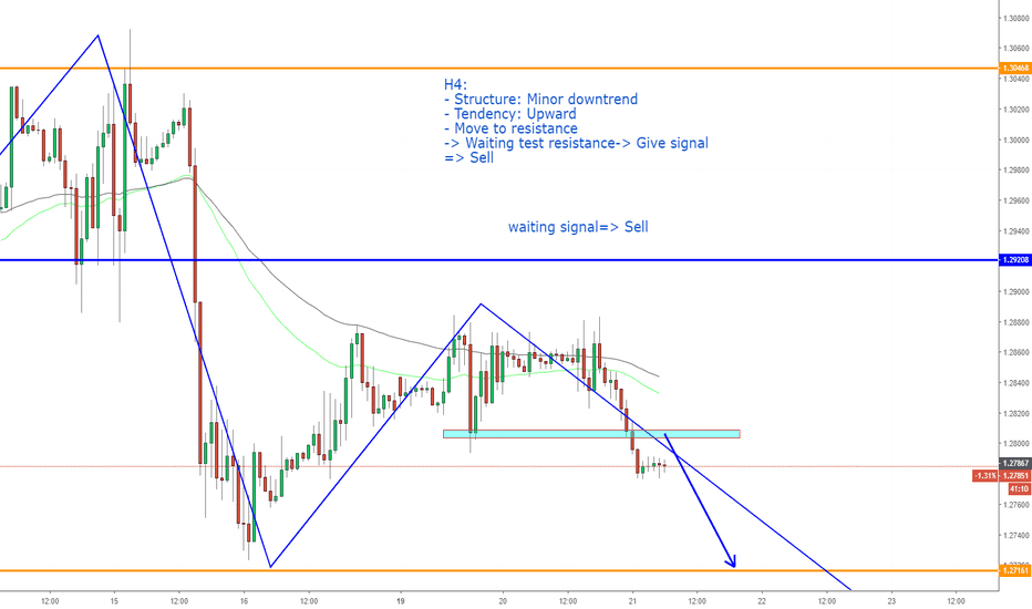 GBPUSD: GBPUSD, Sell On H1.