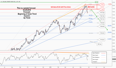 USDBRO: A great opportunity to sell in Brent Oil. don't miss it.