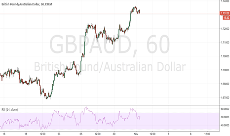 GBPAUD: GBPAUD now is a sell point .