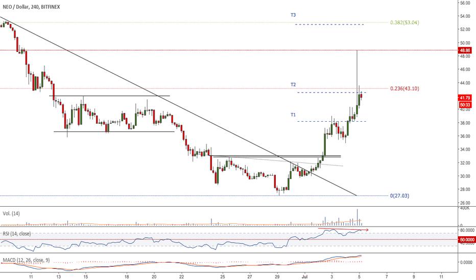 NEOUSD: $NEO - #NEOUSD - Alta volatilidad y target 2 alcanzado