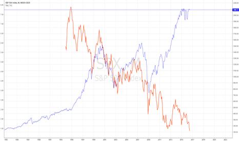 SPX: S/P and 10-year treasury yield
