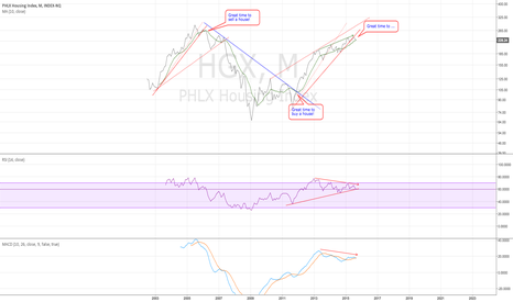 HGX: HGX monthly - housing peaking? - 09/25/2015