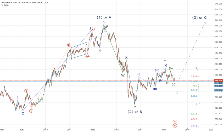 """GBPJPY: GBPJPY is possible growth in """"(3)"""" or """"C"""" wave"""