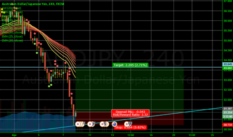 AUDJPY: Probably going back up
