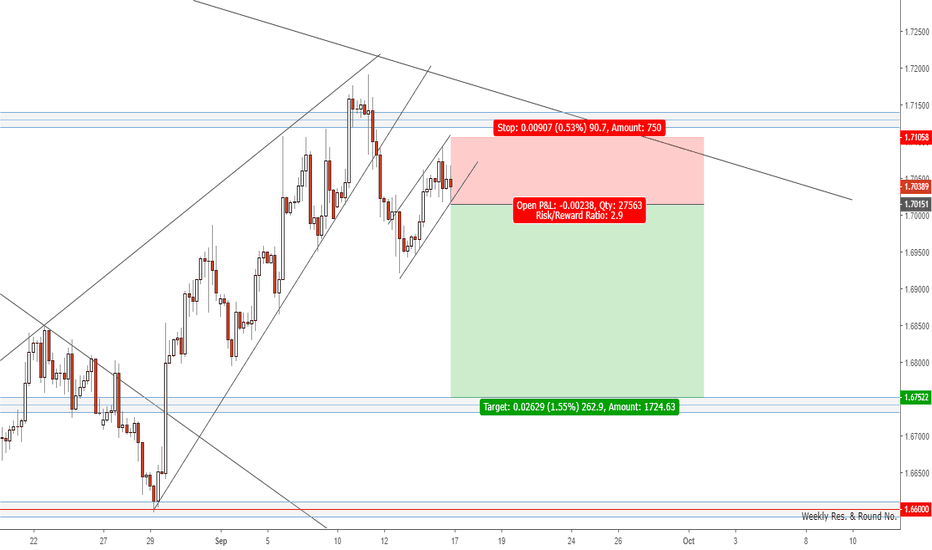 GBPCAD: Short idea for GBPCAD
