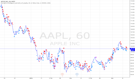 AAPL: My first idea