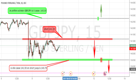 GBPJPY: plan GBP/JPY