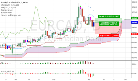 EURCAD: EURCAD - Opportunity for LONG