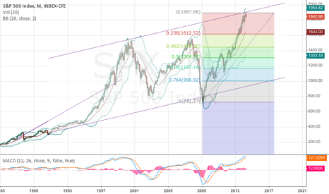 SPX: SPX monthly chart