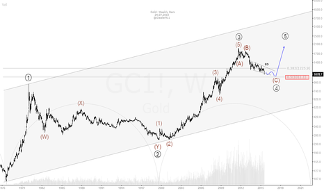 GC1!: Gold is coming back