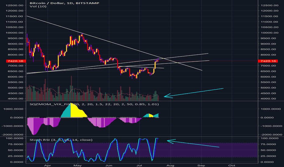 BTCUSD: BTC not in a good situation.