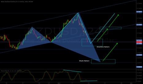 NZDUSD: NZD/USD H4 - Bullish One2One / Shark pattern