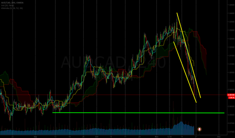 AUDCAD: AUDCAD Strong SELL!