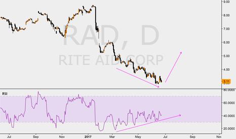 RAD: RAD TRADE BULLISH!!