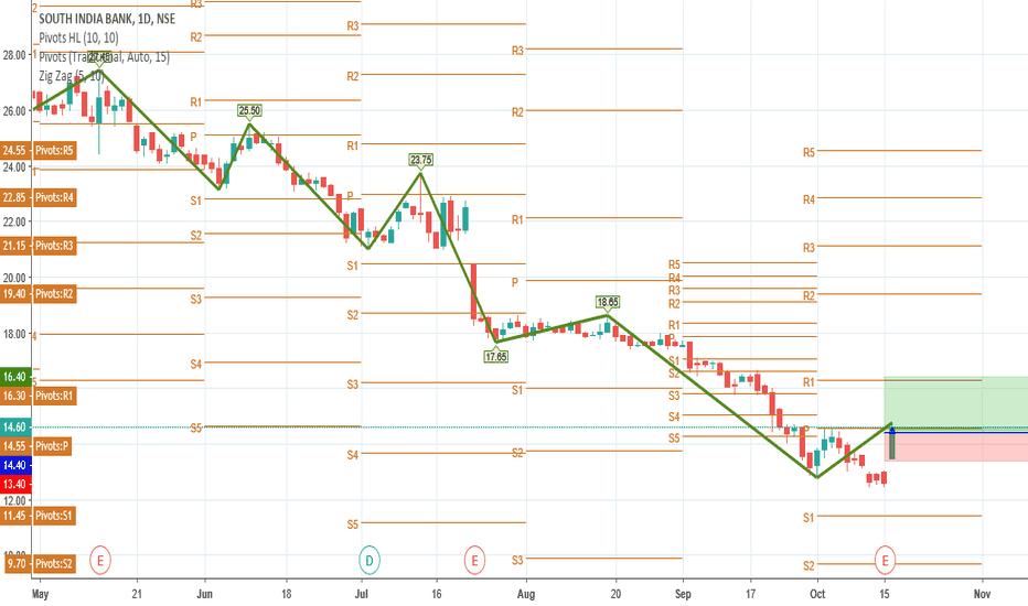 SOUTHBANK: SOUTHBANK: BUY at 14.4 Target 16.4 Stop loss 13.4