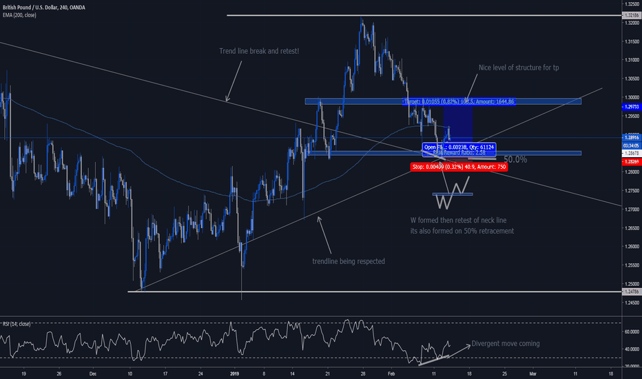 GBPUSD: GBP/USD LONG IDEA