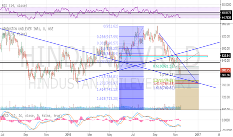 HINDUNILVR: Hul in a downtrend