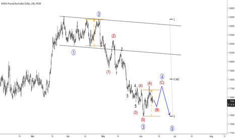 GBPAUD: GBPAUD can Face Resistance Around 1.7730-1.7800