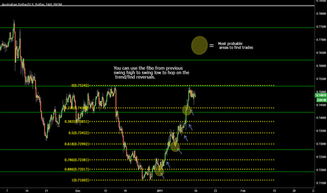 AUDUSD: Final part to fibonacci training