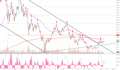 BTCUSD: Go Ahead! Take Money From The Lions Mouth! BITCOIN! (BTC)