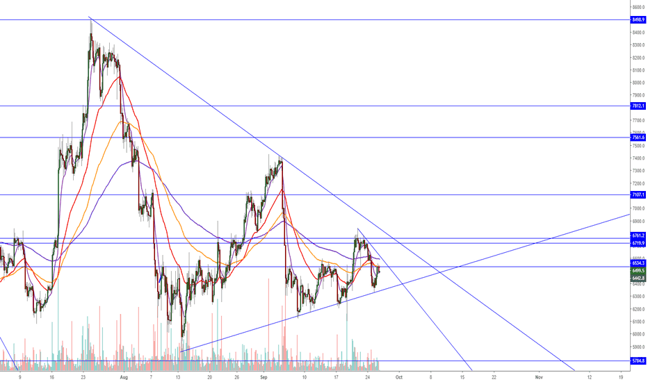 BTCUSD: Bitcoin - Will you break up or down? (MUST READ COMMENT!)