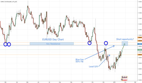 EURUSD: EURUSD - Potential Rally to 1.08500?