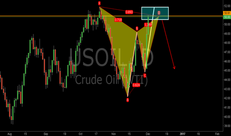 USOIL: USOIL:Bearish Gartley Pattern