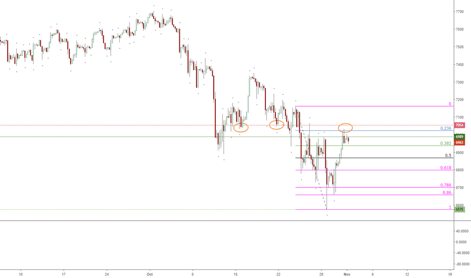 NAS100: NASDAQ Finding Resistance on Previous Level of Support?