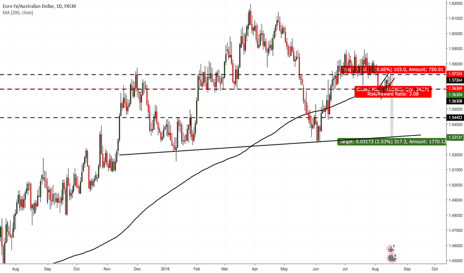 EURAUD: EURGBP- Head and shoulders