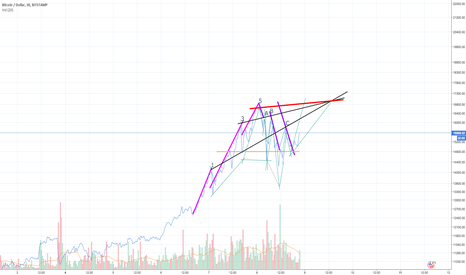 BTCUSD: Bitcoin Elliot Wave with projection thingy (learning, new user)