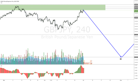 GBPJPY: GBPJPY possible double top setting up for a drop