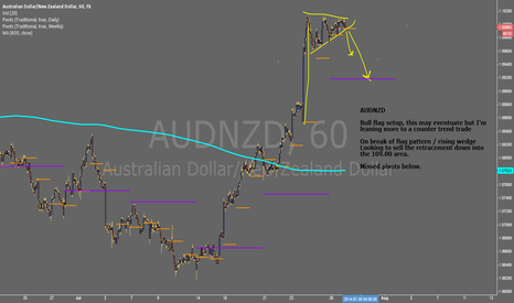 AUDNZD: AUDNZD - Short Idea #FOREX