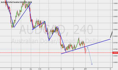 AUDCAD: short opportunity