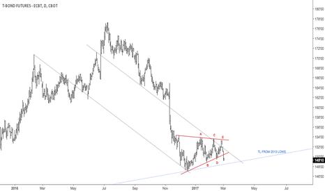 ZB1!: Symmetrical triangle broke down in 30Y bond $ZB_F, $EURUSD
