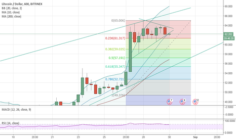 LTCUSD: LTC broke out of the triangle pattern...