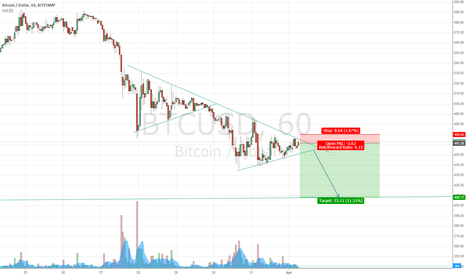BTCUSD: BTC Short-term Short
