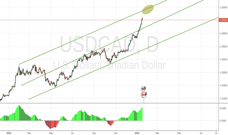 USDCAD: next target 1,50 ?