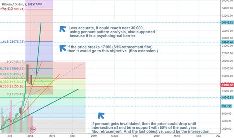 BTCUSD: BTC long term perspectives