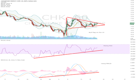 CHK: RISING RSI and MACD, bull flag on 1 hr