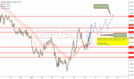 GBPUSD: GBP-USD: Weekly professional analysis, trend follower  (21 / 26)