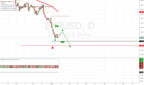 EURUSD: Is the EUR/USD target really going to be 1.1618?