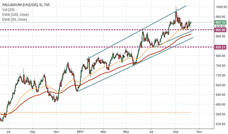 PALLADIUM: Palladium, Short term, Long Target $1050 US/oz