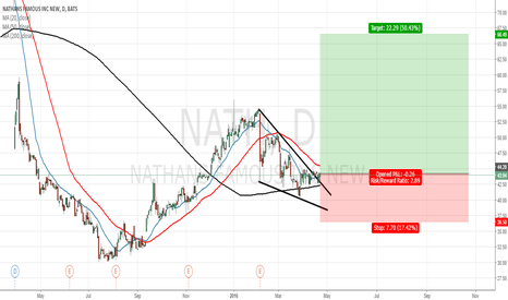 NATH: Looks interesting trade some shares of Nathan's Famous.