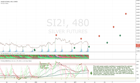 SI2!: Last chance to buy silver near $16?