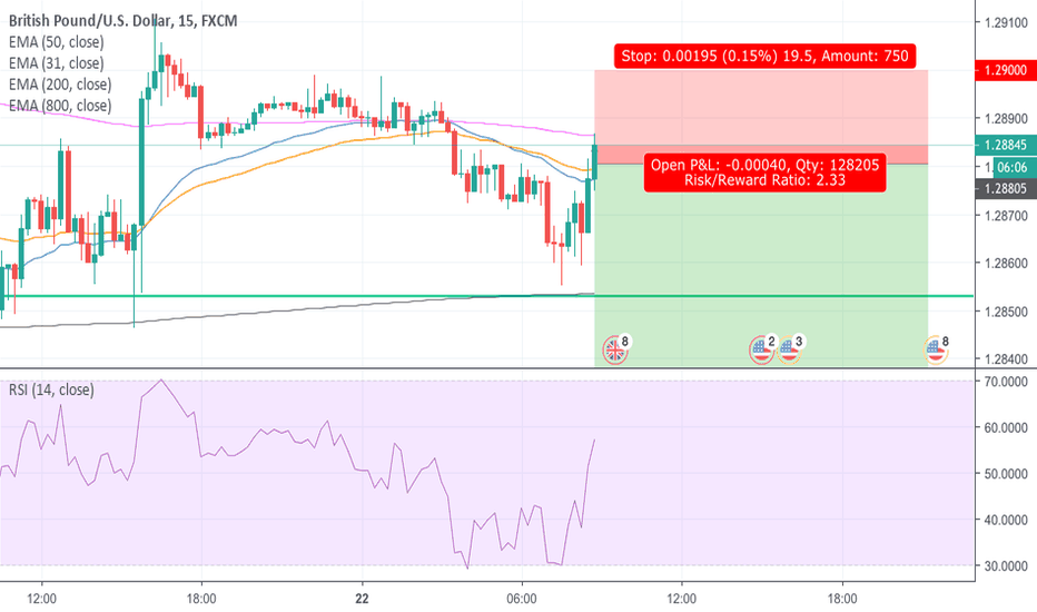 GBPUSD: Opportunity to go Short